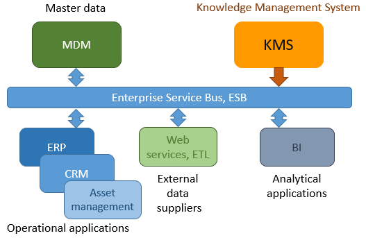 KMS in IT Architecture