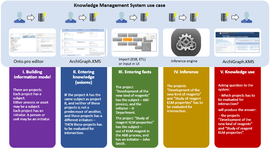 knowledge management in project management pdf